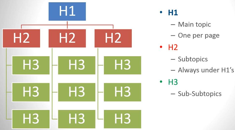 Subheadings H tags optimization